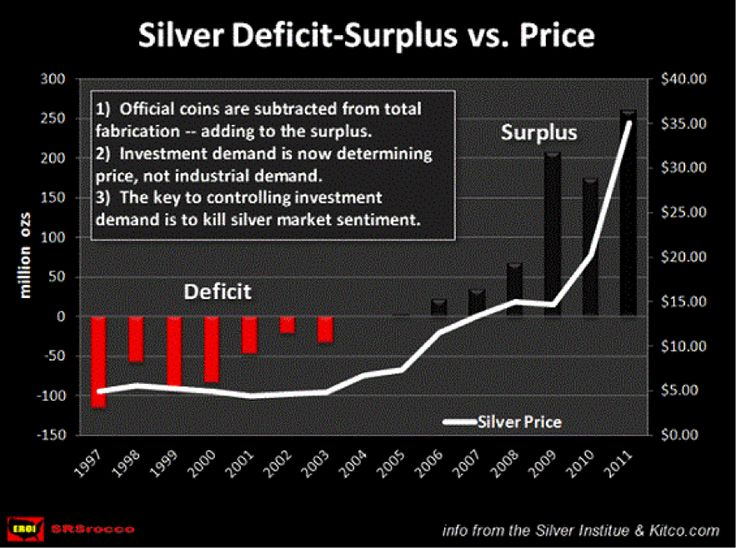 Silver surplus – what silver surplus? - SILVER NEWS - Mineweb.com     One of the biggest difficulties facing serious silver analysts, rather than those who just interpret data without looking at, or understanding, its true background is that many of those conducting 'independent' (i.e. those who are not themselves  'silver bugs') analyses mostly predict a weak silver price ahead because of what they see as a large silver production surplus.    Click on photo to read more.