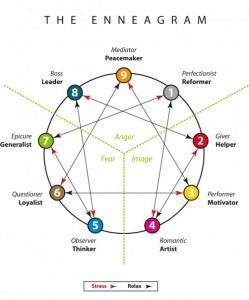 Enneagram Workshops like mine! http://www.jennifermanlowe.com/2012/05/finding-your-voice-enneagram-for-writers/#