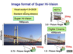 Super Hi-Vision 8K TV standard approved by UN agency - Broadcasts in 8K will offer a resolution of 7,680 by 4,320 pixels - roughly the equivalent of a 32 megapixel photo.    That is 16 times as sharp as current HD TVs offering about 2MP resolutions.