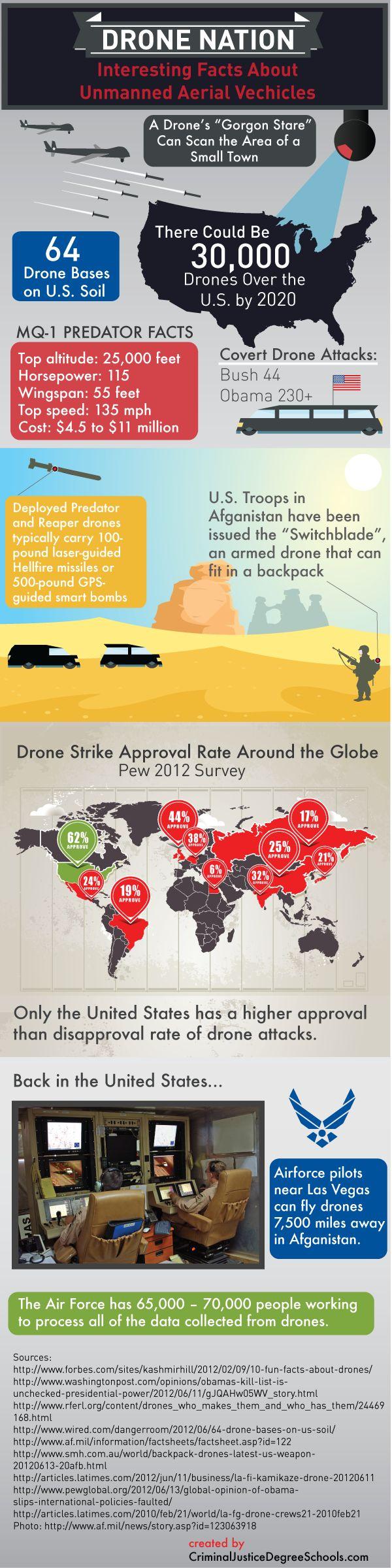 Drone Nation Infographics #infographics