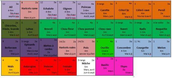 Maintenant le plus dur : bien planifier les cultures pour que le potager en carrés puisse remplir son rôle... Les principes d'abord : - on ne met pas côte à côte des légumes de la même famille - on ne fait pas se succéder sur un même carré des légumes...