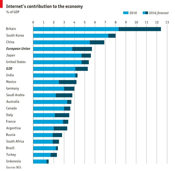 Britain's internet economy is bigger than that of any other G20 country.