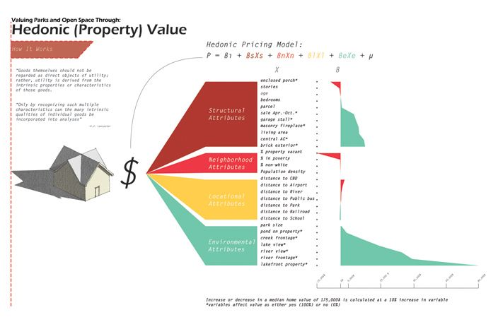 the #hedonic price method #valuation