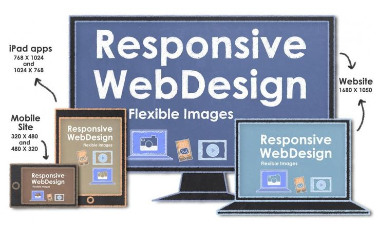 Responsive #WebDesign Is Perfect For A Business Success. http://goo.gl/9Jde64