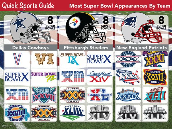 Having secured a spot in Super Bowl XLIX, the New England Patriots tie the Dallas Cowboys and Pittsburgh Steelers as teams with the most Super Bowl appearances at eight.