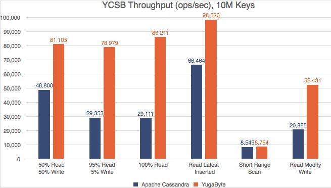 YCSB P99 Latencies: YugaByte vs Apache Cassandra