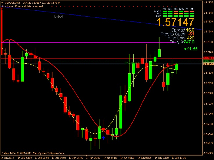 Chart GBPUSD, M15, 2013.06.17, Gallant Capital Markets, MetaTrader 4, Contest