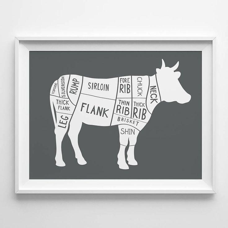 original_butcher-s-cow-cuts-print.jpg (900×900)