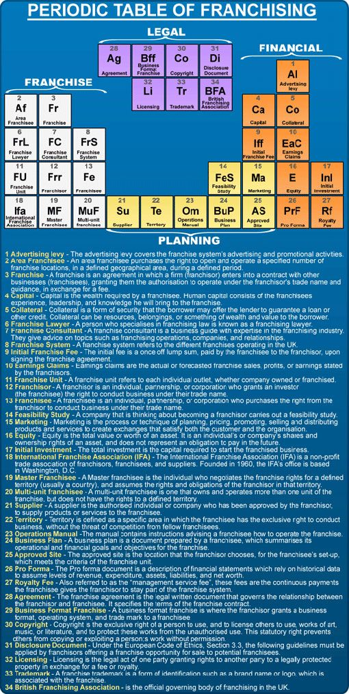 Explore all the terms related to franchising in an interesting and unusual way with our periodic table of franchise definitions