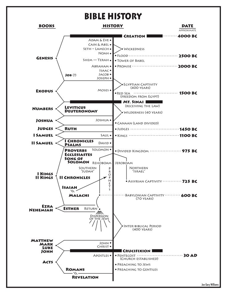 Jon Gary Williams shares his Bible history chart