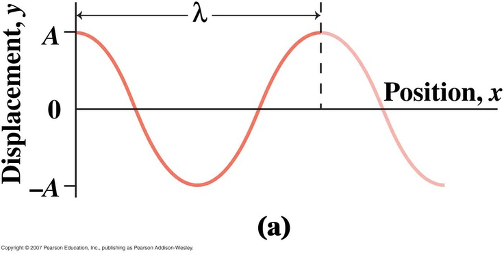 Wave pulse: ex: transverse wave on a stretched string; pulse travels along length of string; tension in string restores the straight line shape; periodic wave: repetitive motion; each particle in string undergoes periodic motion as the wave propagates; simple harmonic motion: angular frequency = 2pi x f; period T=1/f = 2pi/angular frequency; symmetrical sequence of crests and troughs: sinusoidal waves: every particle has the same frequency