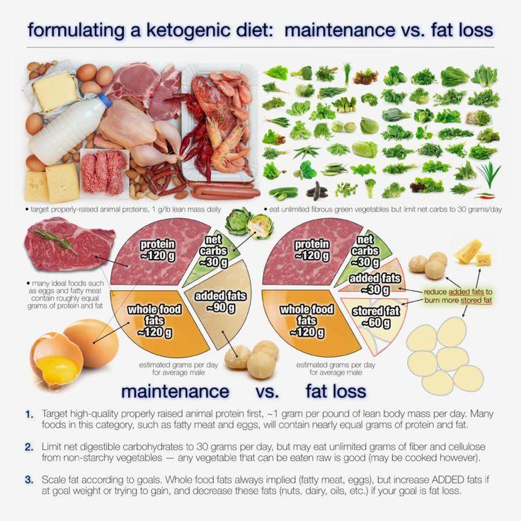 Hur mycket fett bör man äta på ketogen kost? Det beror på. Äter du ketogent för att hålla vikten eller för att gå ner i vikt? Beroende på anledningen till varför du äter ketogent kan du behöva utforma kosten på olika sätt, som dr Ted Naiman illustrerar i exemplet ovan. Om du vill gå ner …