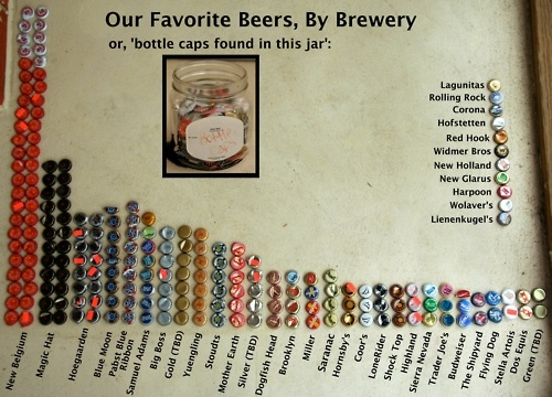 I want to make this.: Beer Charts, I'M, Normal Colleges, Charts Reading Enjoying