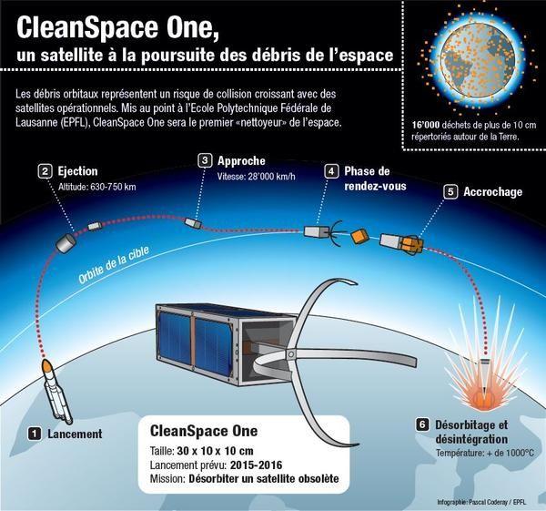 Resultado de imagen de danger des debris de l'espace