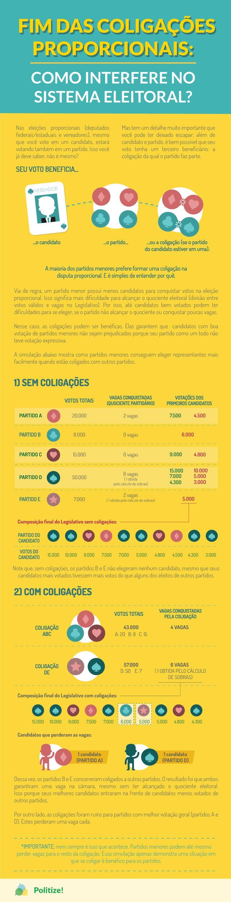 Mudanças nas regras eleitorais têm se tornado frequentes no Brasil. Em 2015, tivemos uma minirreforma cuja principal determinação foi proibir doações empresariais às campanhas.  Logo após o primeiro teste desta nova legislação – que foram as eleições municipais de 2016 -, novas regras já estão sendo encaminhadas. Saiba mais