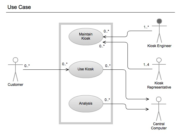 unified modeling language class diagram and In the past decade uml (unified modeling language) has emerged to act as such a universal language  class (package) diagram  object diagram  sequence diagram.