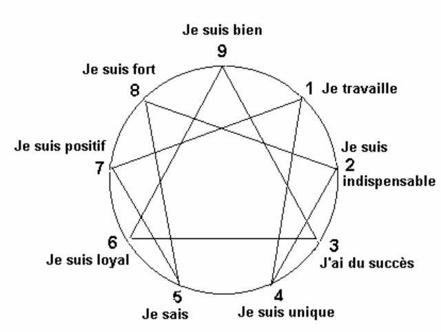 De Sphaeris - Annie Joly - Astrologie et ennéagramme