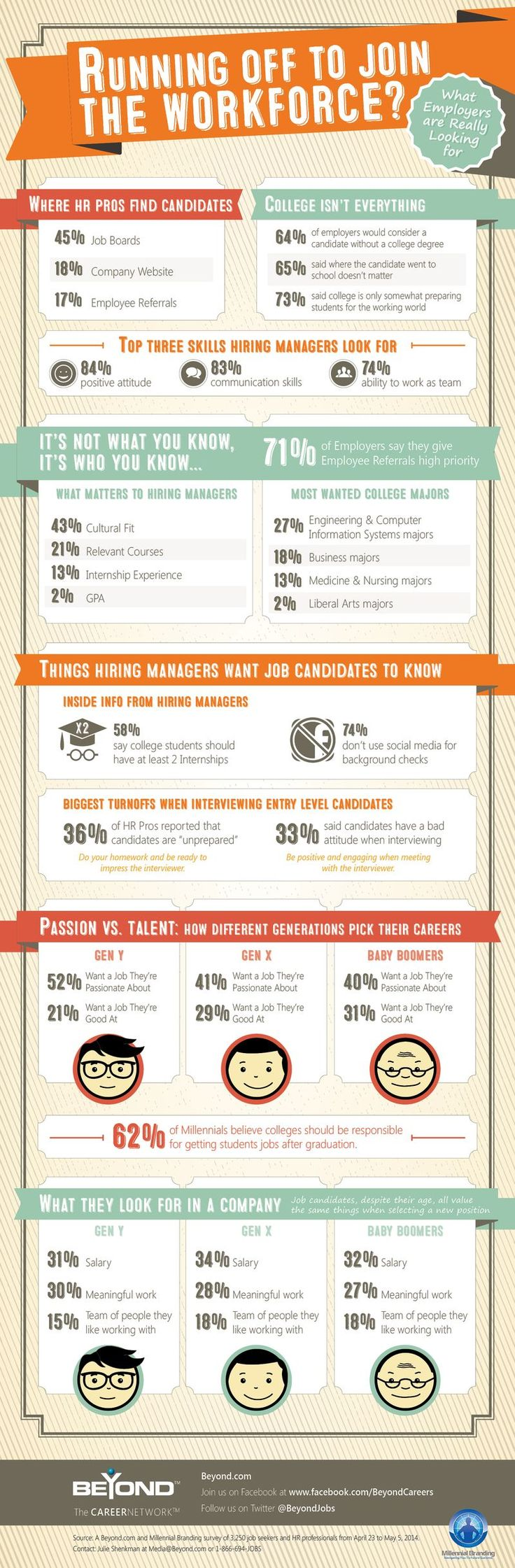 Employers Tell All infographic and tips to help you job hunt #jobinterview #jobsearch #students