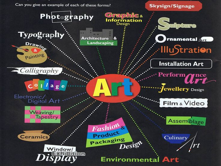 types of art | Wednesday, 16 February 2011