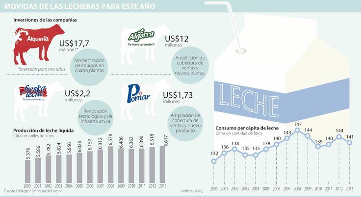 Fabricantes de leche invertirán más de US$30 millones en modernización | La República