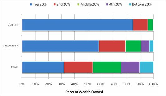 Wealth Distribution in America - Actual, Perceived and Ideal