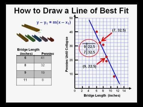 How to Draw a Line of Best Fit