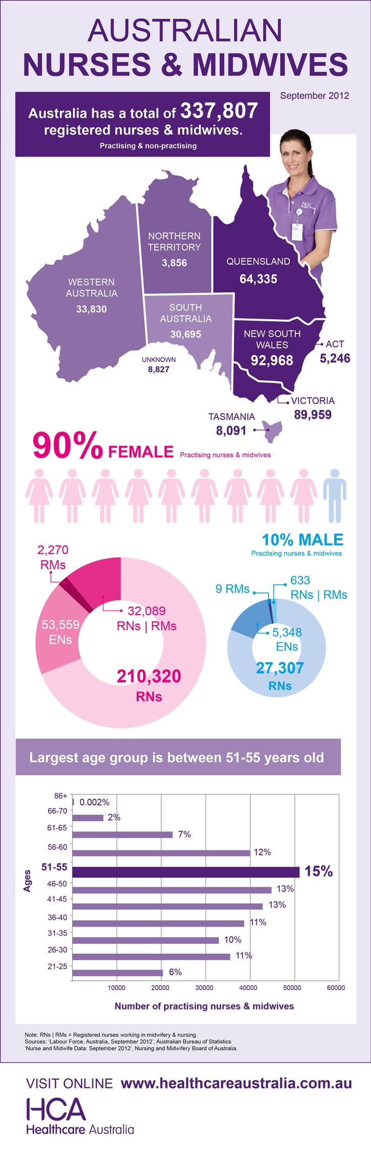 Number, gender & age of Australian nurses & midwives.