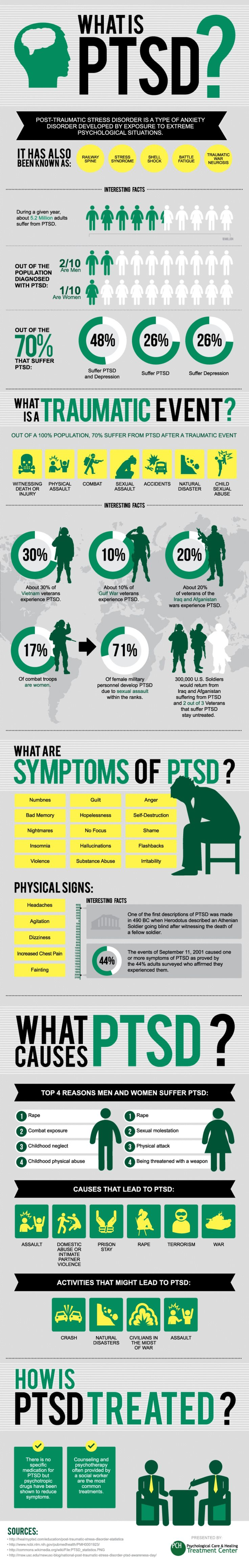 I think I have inadvertently given a main character PTSD.  He has a lot of these symptoms, and a good reason too.