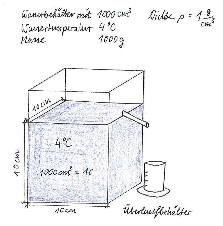 Die Dichte des Wassers beträgt bei 4 °C 1 g/cm³. Das heißt 1000 cm³ Wasser (1 Liter) haben eine Masse von 1000 g. Es gilt folgender Zusammenhang: 1000 kg/m3 = 1000 g/l = 1 kg/dm3 = 1 kg/l = 1 g/cm3 = 1 g/ml. #Wasseranomalie #Dichte #Wasser #Anomalie