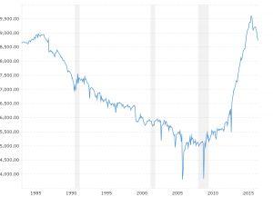 Crude Oil Nymex Live Chart