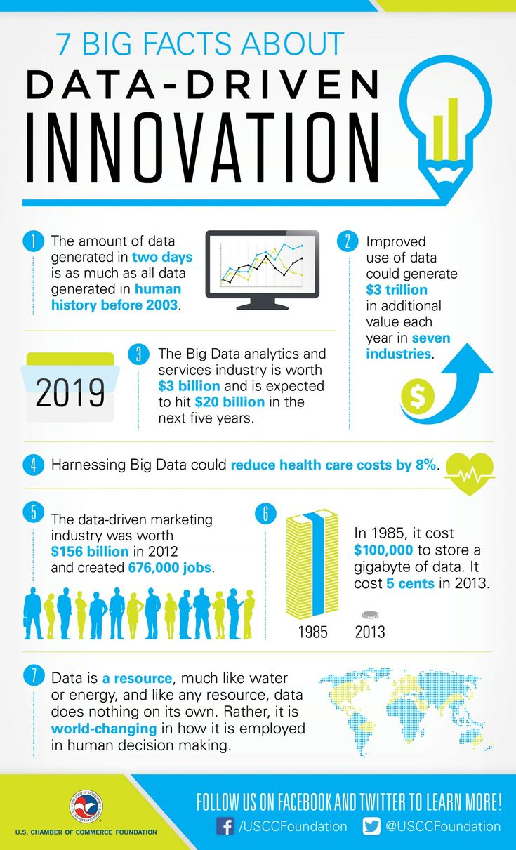 Enterprise analytics serving big data projects for healthcare - 7 Big Facts About Data Driven Innovation How Big Is Big Data How
