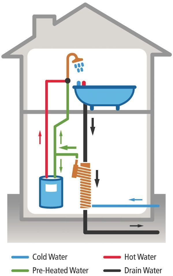Water heating costs can account for a large percentage of the energy demands of a home, but this heat exchanger for recovering waste heat from drain pipes may put a dent in that.
