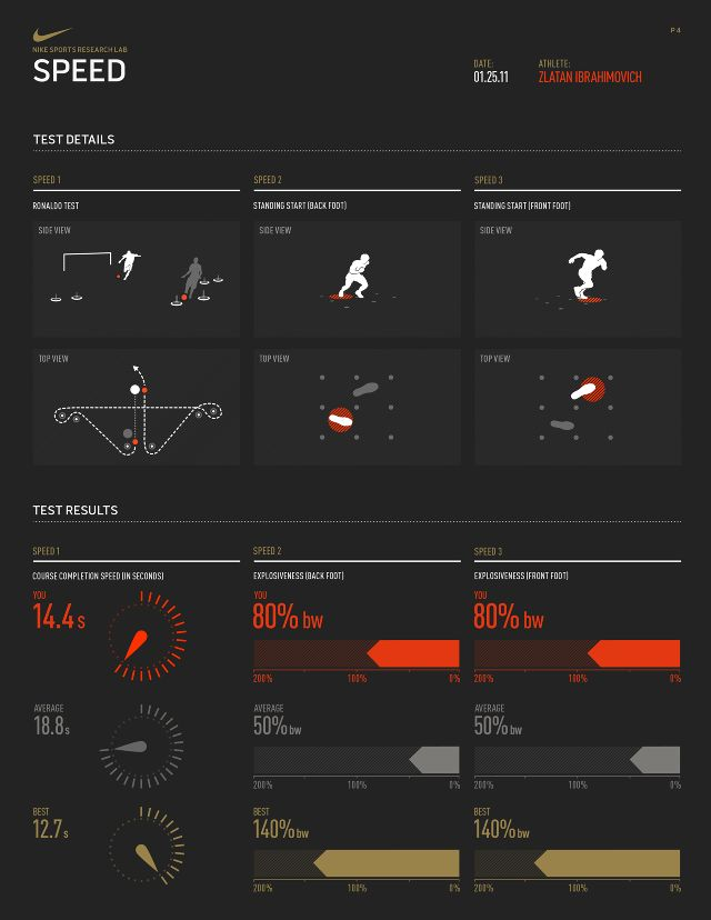 Nike Sports Research Lab by Gridplane #interface #digital #ui