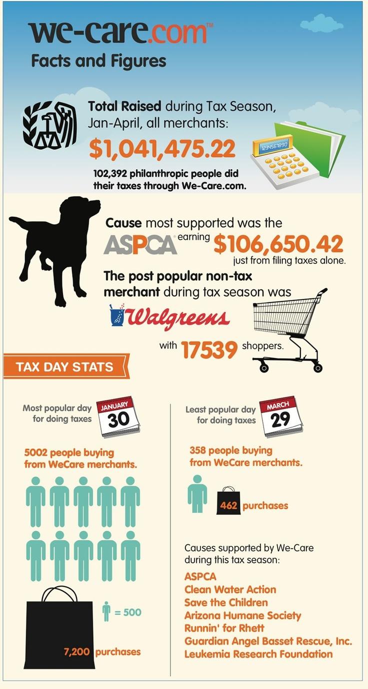 We-Care.com Tax Season 2013