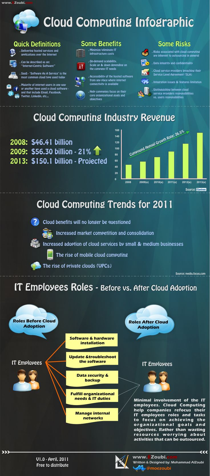 Super Cool Cloud Computing infographics, Everything You Need to Know (Set 3)