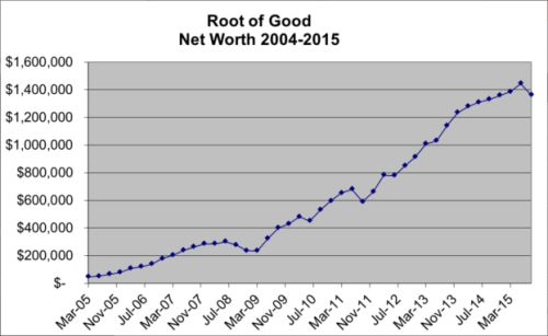 This chart shows net worth including the value of our house