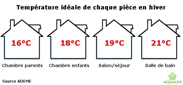 temperature ideale salon maison design