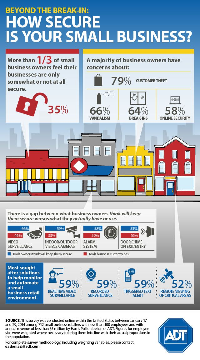 What steps are you taking to secure your #SmallBusiness? How how your security concerns measure up again these surveyed. #SafeBiz #Business #StaySafe #ADT #AlwaysThere
