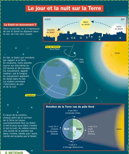 Le jour et la nuit sur la Terre