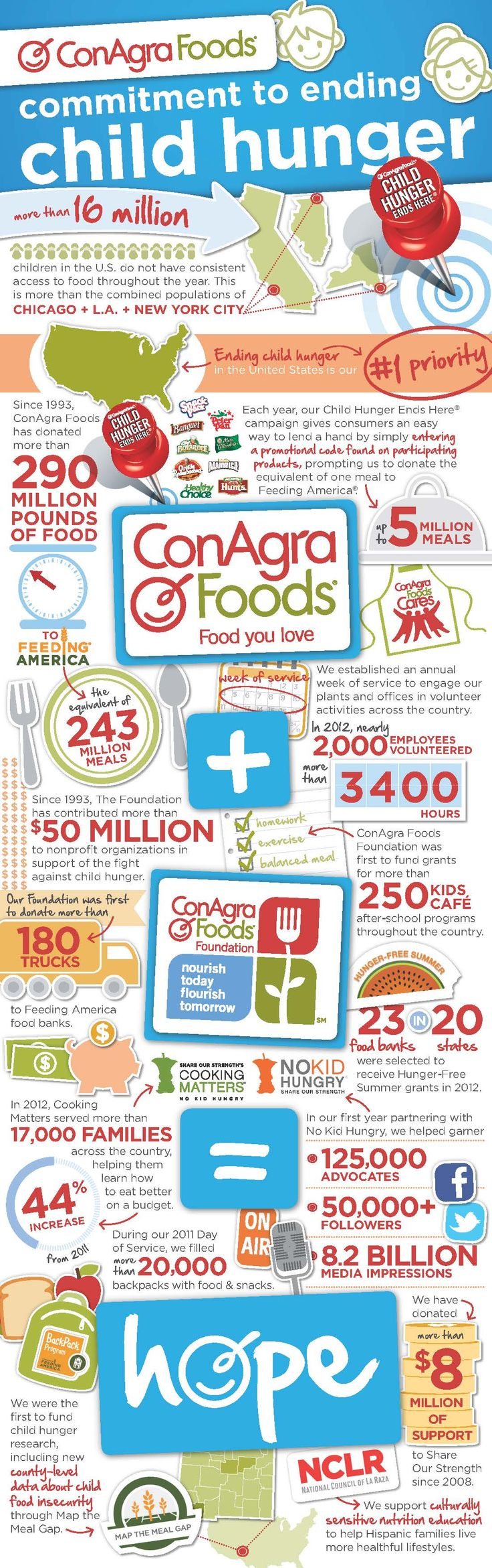 ConAgra Foods + ConAgra Foods Foundation = Hope. u can type in the code at www.childhungerendshere.com. u can find these codes on the back of ConAgra Foods products such as Snack Puddings and Jello.