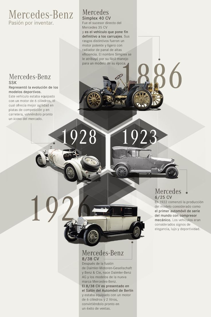 15 best Infografías images on Pinterest | Mercedes benz, Getting to ...