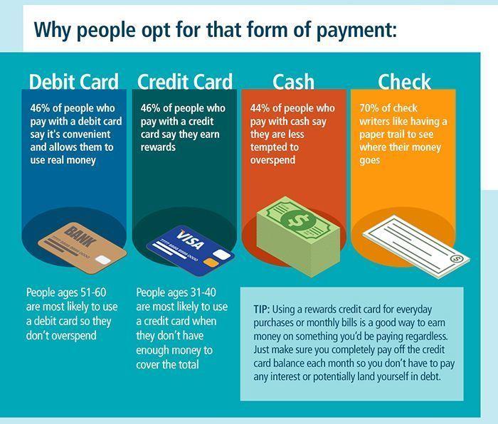 Credit Card No Interest Creditcard Credit Card De Goruntuler Ile