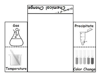 Students can use this graphic organizer to summarize information as they attempt to identify the formation of a new substance by using the evidence of a possible chemical change such as production of a gas, change in temperature, production of a precipitate, or color change.