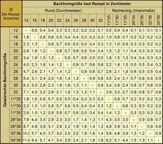 Rezeptmengen umrechnen für Backblech, Springform und Kastenform