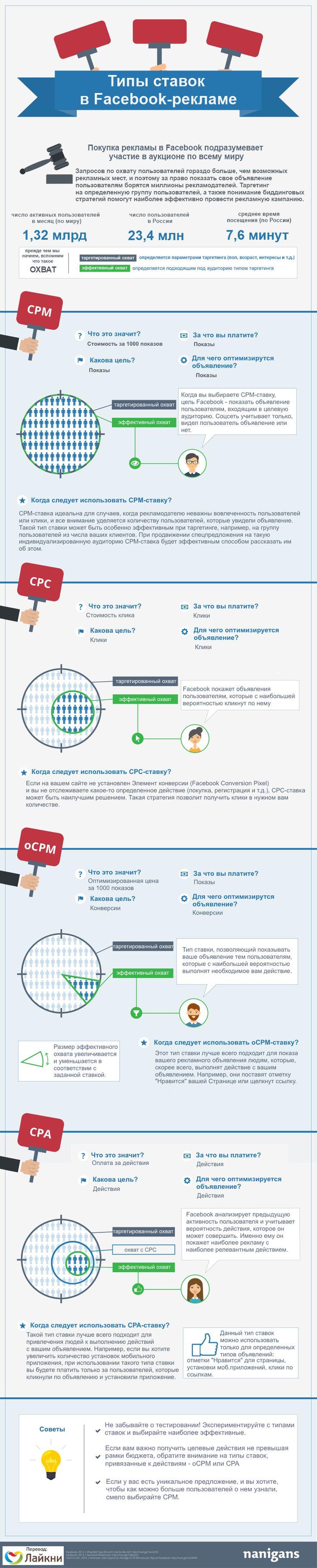 Инфографика: типы ставок в Facebook #реклама #facebook