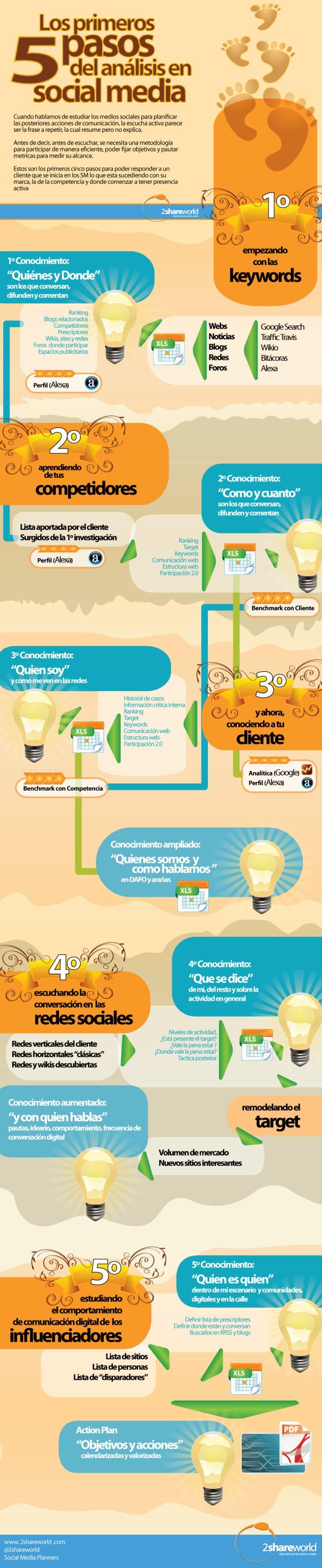 Los 5 primeros pasos de análisis en Social Media. #Infografía en español