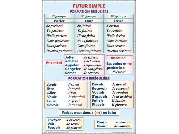 50 best fle conjugaison futur images on pinterest learn french french grammar and french. Black Bedroom Furniture Sets. Home Design Ideas