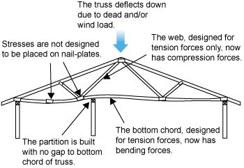 Diagram Showing Truss On Wall Supports One Wall Is A