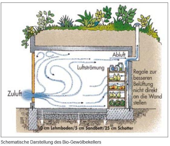 die besten 25+ fundament bauen ideen auf pinterest | fundament, Gartenarbeit ideen