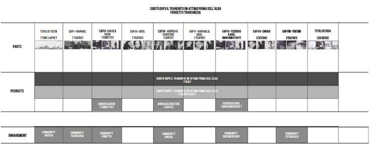 Matrice transmedia di progettazione di un web-film.